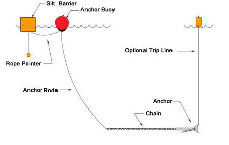 anchoring is required for the installation of turbidity curtain in calm water